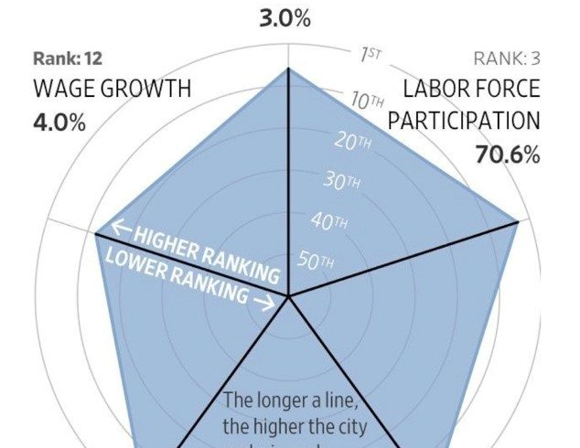 Our labor market is hot (and our temps are climbing, too!)